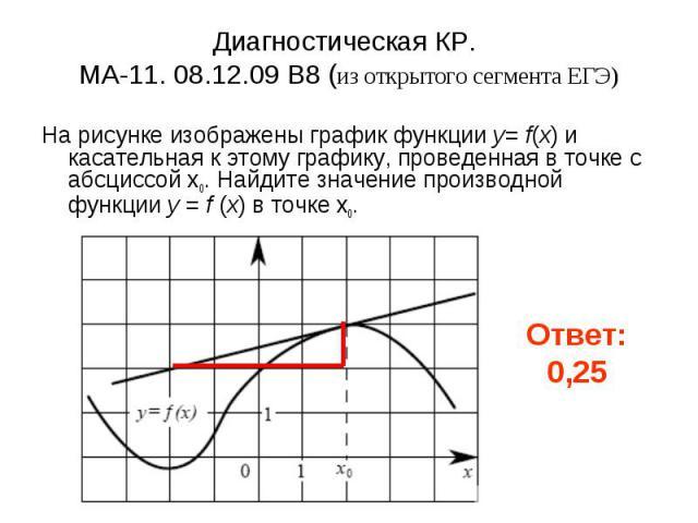 Диагностическая КР. МА-11. 08.12.09 B8 (из открытого сегмента ЕГЭ) На рисунке изображены график функции y= f(x) и касательная к этому графику, проведенная в точке с абсциссой x0. Найдите значение производной функции y = f (x) в точке x0.