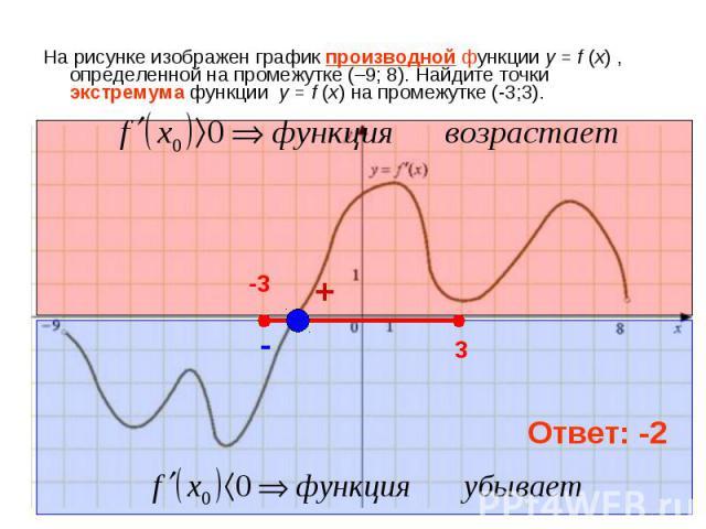 На рисунке изображен график производной функции у = f (x) , определенной на промежутке (–9; 8). Найдите точки экстремума функции у = f (x) на промежутке (-3;3).