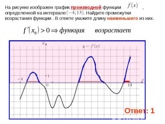 На рисунке изображен график производной функции , определенной на интервале . Найдите промежутки возрастания функции . В ответе укажите длину наименьшего из них.
