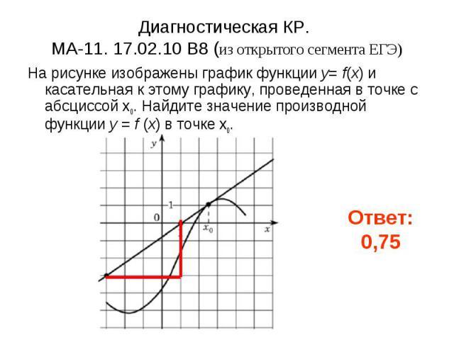 Диагностическая КР. МА-11. 17.02.10 B8 (из открытого сегмента ЕГЭ) На рисунке изображены график функции y= f(x) и касательная к этому графику, проведенная в точке с абсциссой x0. Найдите значение производной функции y = f (x) в точке x0.