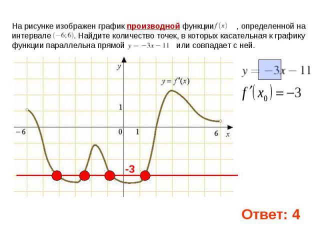 На рисунке изображен графикпроизводной функции , определенной на интервале . Найдите количество точек, в которых касательная к графику функции параллельна прямой  или совпадает с ней.