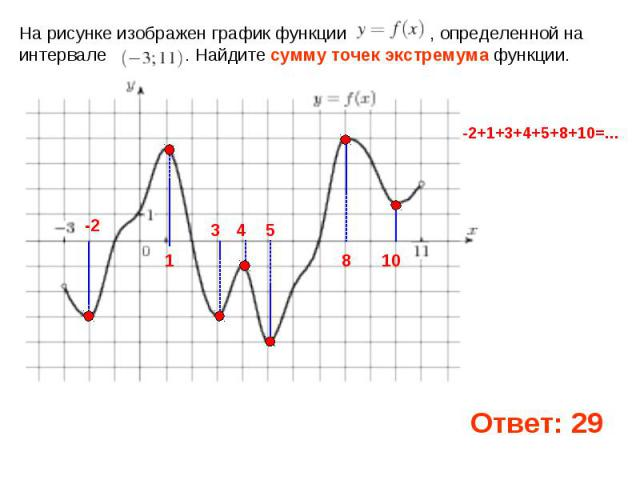 На рисунке изображен график функции , определенной на интервале . Найдите сумму точек экстремума функции.