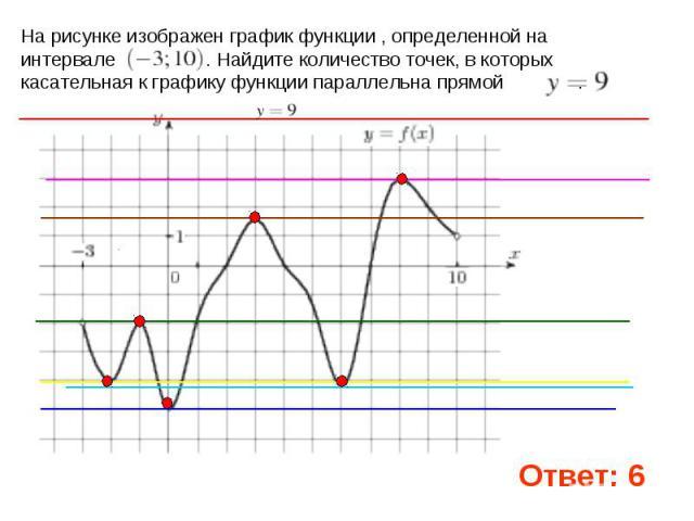 На рисунке изображен график функции , определенной на интервале . Найдите количество точек, в которых касательная к графику функции параллельна прямой .