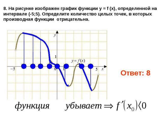 8. На рисунке изображен графикфункции y = f (x), определенной на интервале (-5;5). Определите количество целых точек, в которых производная функции отрицательна.
