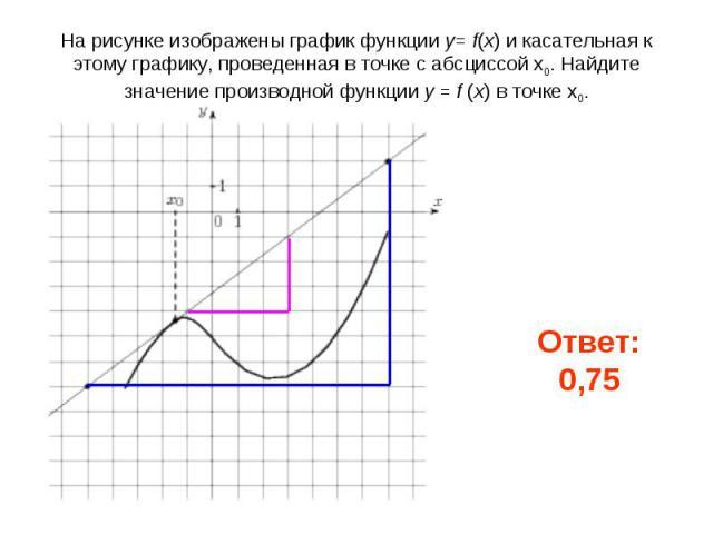 На рисунке изображены график функции y= f(x) и касательная к этому графику, проведенная в точке с абсциссой x0. Найдите значение производной функции y = f (x) в точке x0.