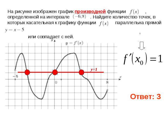 На рисунке изображен график производной функции , определенной на интервале . Найдите количество точек, в которых касательная к графику функции параллельна прямой или совпадает с ней.