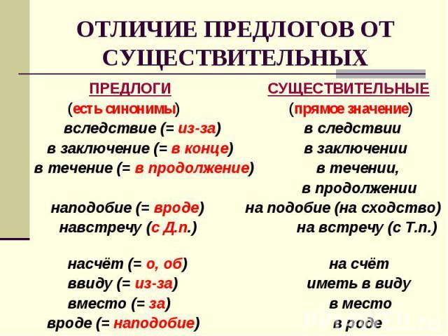 ОТЛИЧИЕ ПРЕДЛОГОВ ОТ СУЩЕСТВИТЕЛЬНЫХ ПРЕДЛОГИ СУЩЕСТВИТЕЛЬНЫЕ (есть синонимы) (прямое значение) вследствие (= из-за) в следствии в заключение (= в конце) в заключениив течение (= в продолжение) в течении, в продолжении наподобие (= вроде) на подобие…