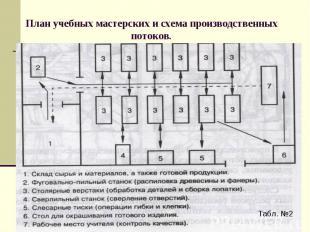 План учебных мастерских и схема производственных потоков.