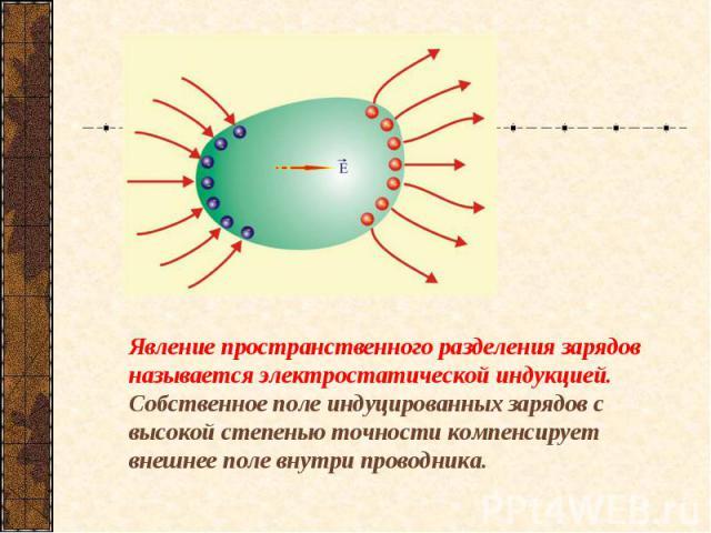 Явление пространственного разделения зарядов называется электростатической индукцией. Собственное поле индуцированных зарядов с высокой степенью точности компенсирует внешнее поле внутри проводника.