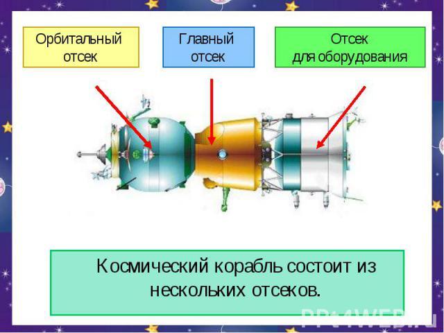Космический корабль состоит из нескольких отсеков.Орбитальный отсекГлавный отсекОтсекдля оборудования
