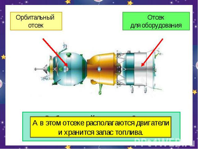 Орбитальный отсекОтсекдля оборудованияА в этом отсеке располагаются двигателии хранится запас топлива.Орбитальный отсек на Землю не возвращается.