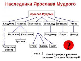 Наследники Ярослава МудрогоКакой порядок управлениягородами Руси ввел Владимир I