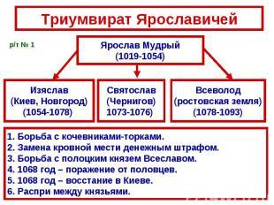 Триумвират ЯрославичейЯрослав Мудрый(1019-1054)Борьба с кочевниками-торками.Заме
