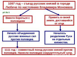 1097 год – съезд русских князей в городе Любече по настоянию Владимира Мономаха1
