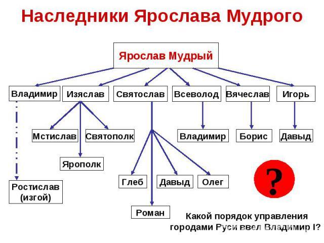 Наследники Ярослава МудрогоКакой порядок управлениягородами Руси ввел Владимир I?