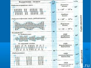 Виды радиосвязи