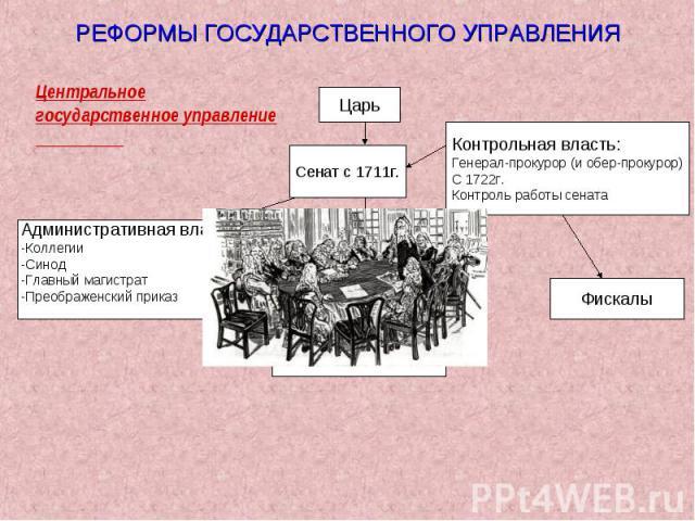РЕФОРМЫ ГОСУДАРСТВЕННОГО УПРАВЛЕНИЯЦентральное государственное управление