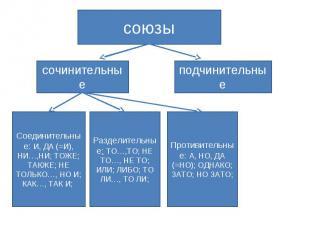 союзыподчинительныесочинительныеСоединительные: И, ДА (=И), НИ…,НИ; ТОЖЕ; ТАКЖЕ;