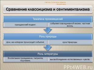 Учитель Сотниченко Марина МихайловнаСравнение классицизма и сентиментализма