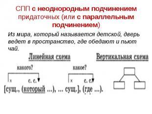 СПП с неоднородным подчинением придаточных (или с параллельным подчинением) Из м