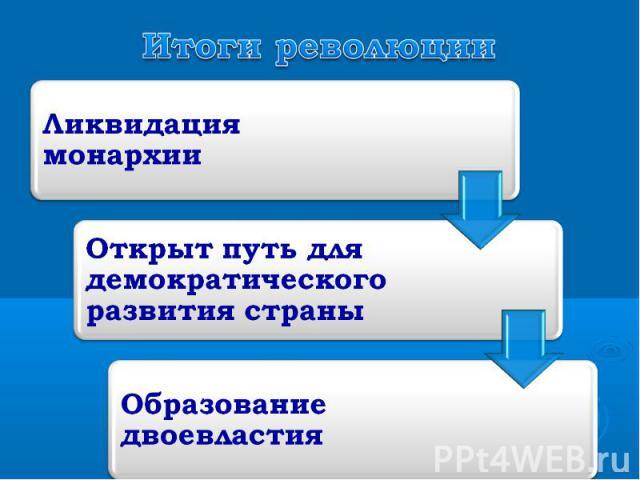Итоги революцииЛиквидация монархииОткрыт путь для демократического развития страныОбразование двоевластия