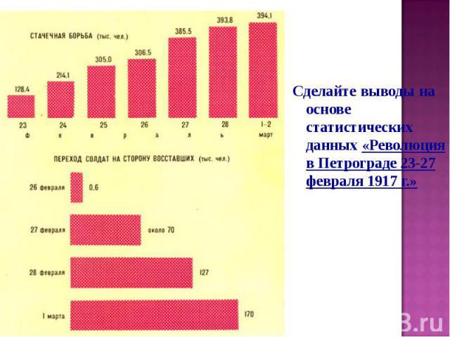 Сделайте выводы на основе статистических данных «Революция в Петрограде 23-27 февраля 1917 г.»