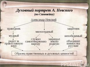 Духовный портрет А. Невского(по Синквейну) Александр НевскийОбразец нравственных