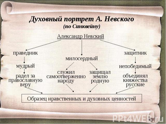 Духовный портрет А. Невского(по Синквейну) Александр НевскийОбразец нравственных и духовных ценностей