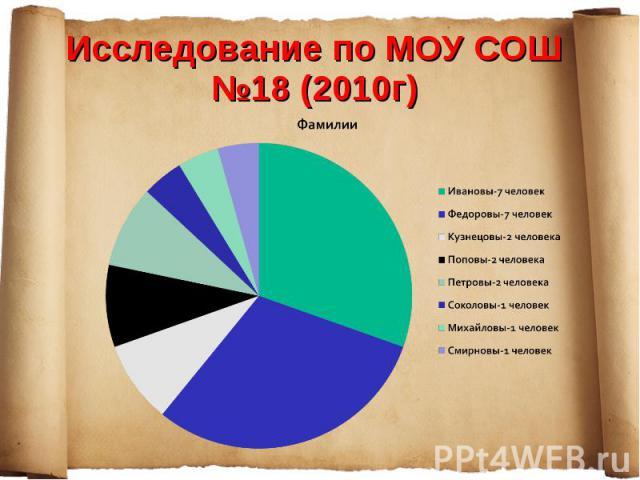 Исследование по МОУ СОШ №18 (2010г)