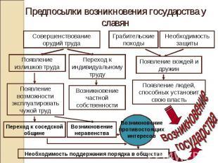 Предпосылки возникновения государства у славян