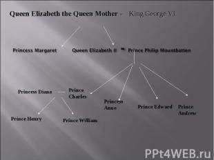 Queen Elizabeth the Queen Mother - King George VIPrincess Margaret Queen Elizabe