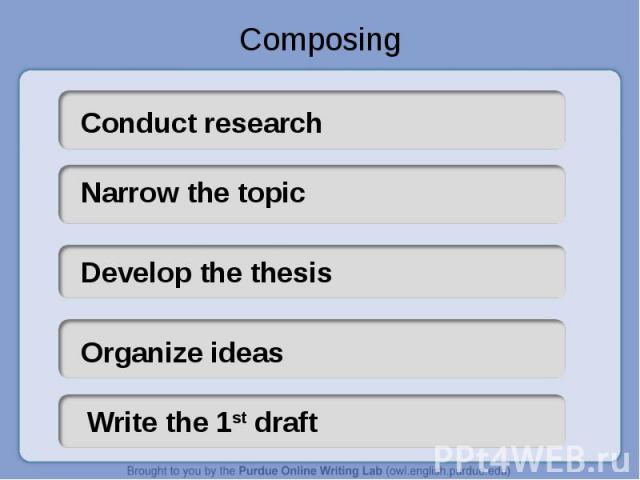 Composing Conduct researchNarrow the topicDevelop the thesisOrganize ideasWrite the 1st draft