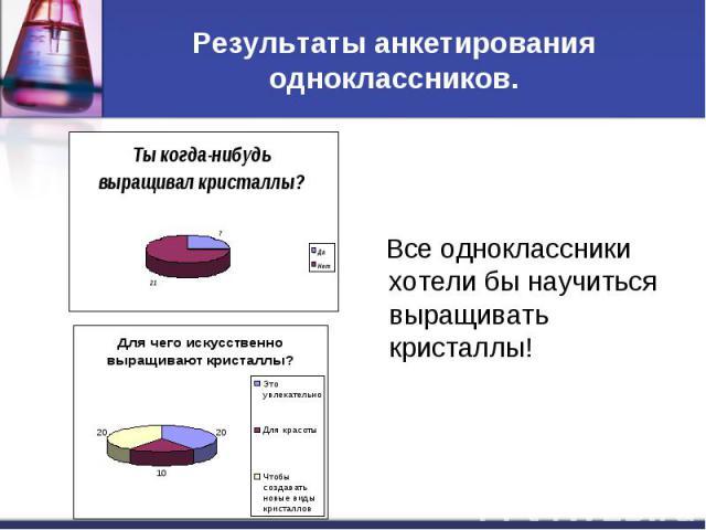 Результаты анкетирования одноклассников. Все одноклассники хотели бы научиться выращивать кристаллы!