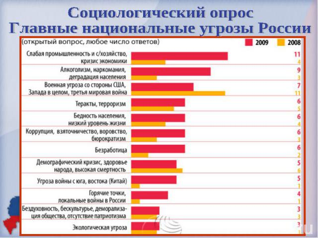опрос граждан рф основные внешнеполитические угрозы россии дропшиппинг поставщик