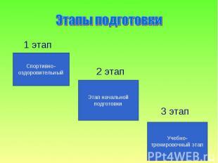 Этапы подготовки 1 этап 2 этап 3 этап
