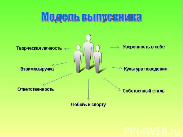 Модель выпускника