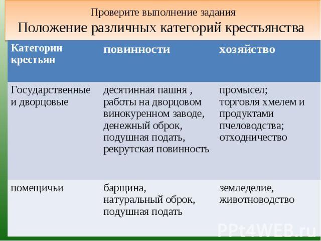 Проверите выполнение заданияПоложение различных категорий крестьянства