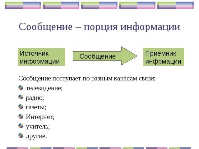 Сообщение – порция информации Сообщение поступает по разным каналам связи:телевидение;радио;газеты;Интернет; учитель;другие.
