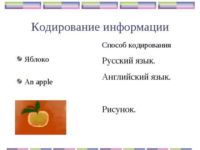 Кодирование информации ЯблокоAn apple Способ кодированияРусский язык.Английский язык.Рисунок.