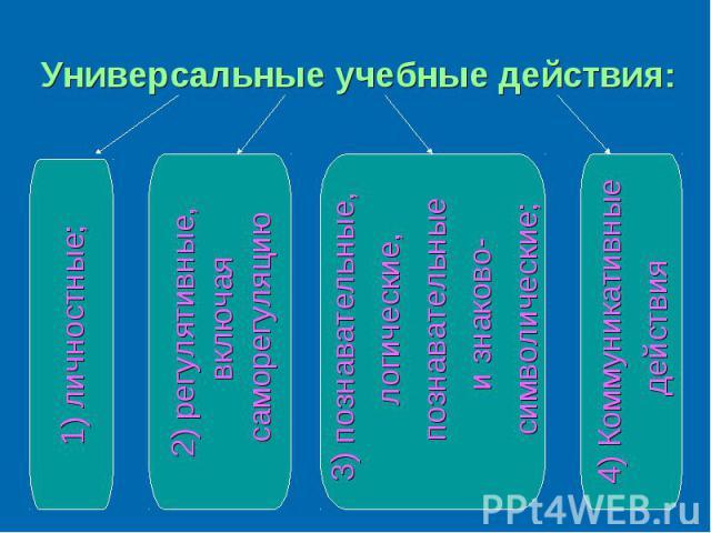 Универсальные учебные действия: 1) личностные;2) регулятивные, включая саморегуляцию3) познавательные, логические, познавательные и знаково- символические; 4) Коммуникативные действия