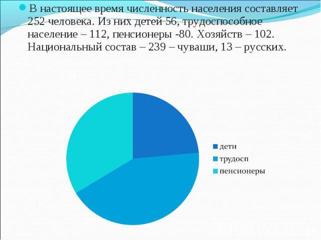 В настоящее время численность населения составляет 252 человека. Из них детей 56, трудоспособное население – 112, пенсионеры -80. Хозяйств – 102. Национальный состав – 239 – чуваши, 13 – русских.