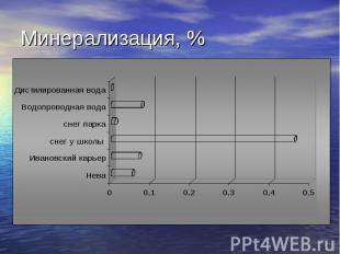 Минерализация, %