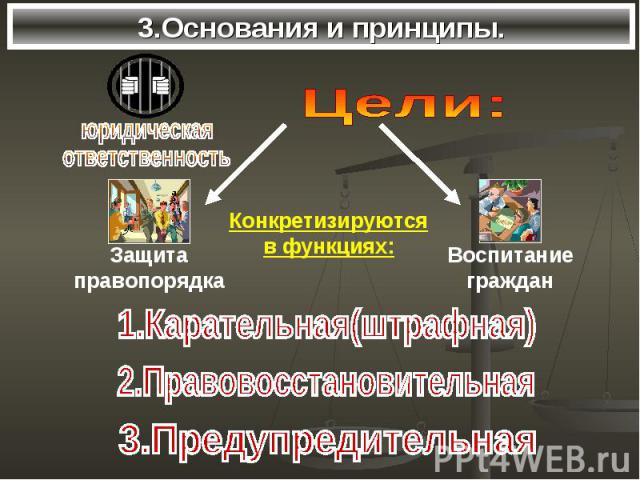 3.Основания и принципы. Цели:Конкретизируютсяв функциях:1.Карательная(штрафная)2.Правовосстановительная3.Предупредительная