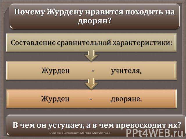 Почему Журдену нравится походить на дворян?Составление сравнительной характеристики: В чем он уступает, а в чем превосходит их?
