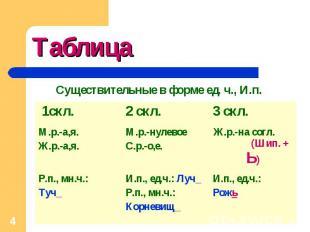 Таблица Существительные в форме ед. ч., И.п.