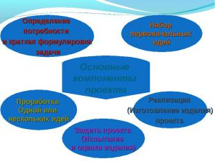 Определение потребности и краткая формулировка задачиНабор первоначальных идейПр