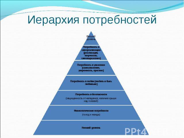 Иерархия потребностей
