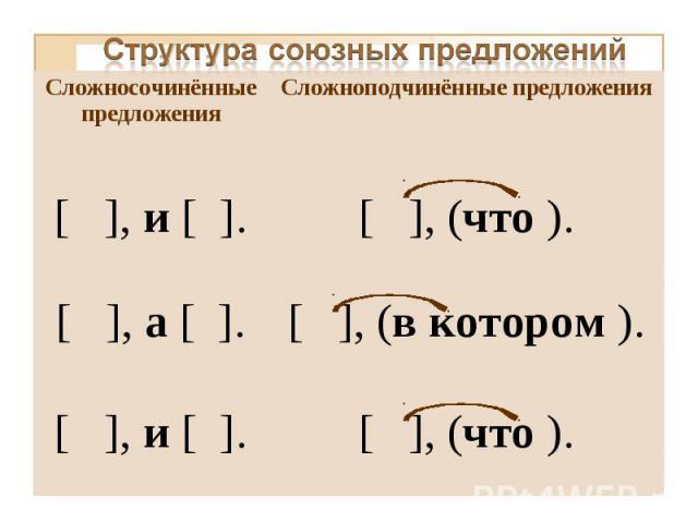 Структура союзных предложений