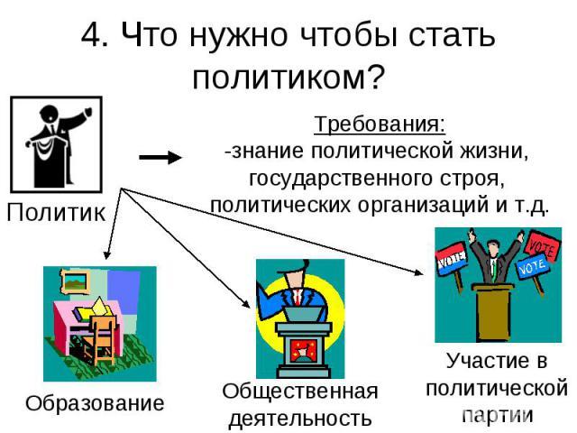 4. Что нужно чтобы стать политиком? Требования:-знание политической жизни, государственного строя, политических организаций и т.д.