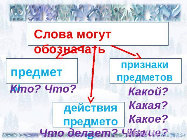 Слова могут обозначать предметыКто? Что?признаки предметовКакой? Какая? Какое? Какие?действия предметовЧто делает? Что делал?